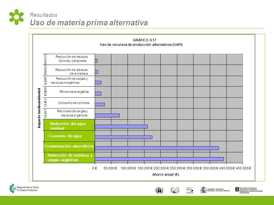Resultados Uso de materia prima alternativa Reducción de residuos y cargas orgánicas Contaminación atmosférica Consumo de agua Reducción del agua residual