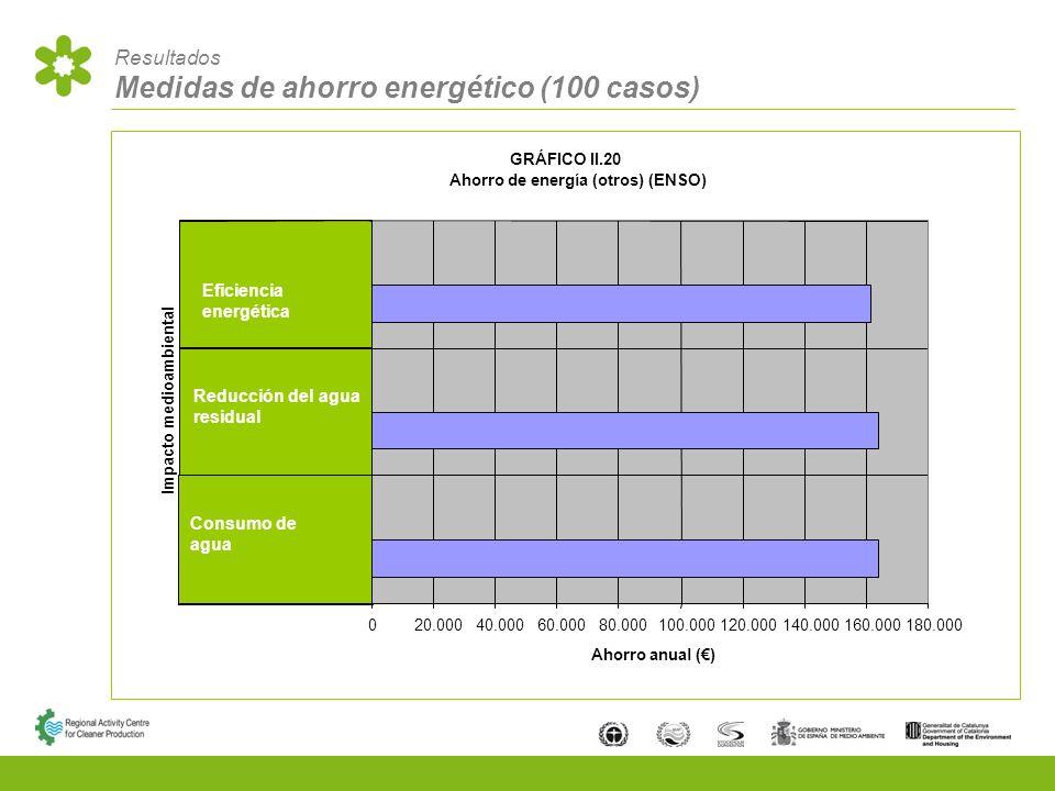 Resultados Medidas de ahorro energético (100 casos) Consumo de agua Reducción del agua residual Eficiencia energética GRÁFICO II.20 Ahorro de energía (otros) (ENSO) 020.00040.00060.00080.000100.000120.000140.000160.000180.000 Impacto medioambiental Ahorro anual ()
