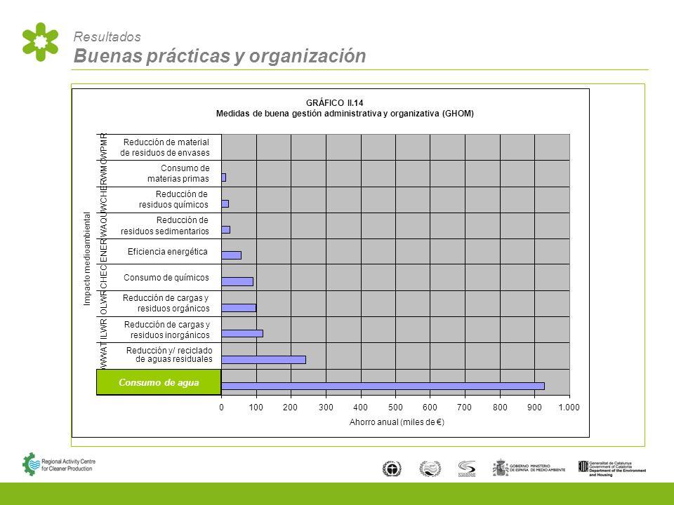 Resultados Buenas prácticas y organización Consumo de agua
