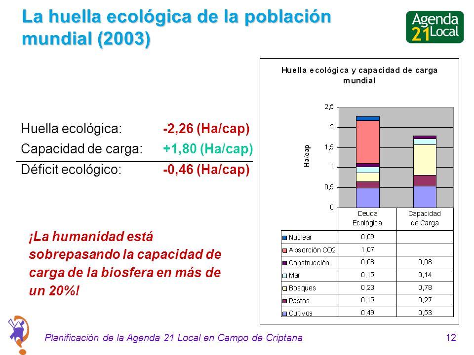 12Planificación de la Agenda 21 Local en Campo de Criptana La huella ecológica de la población mundial (2003) Huella ecológica: -2,26 (Ha/cap) Capacid