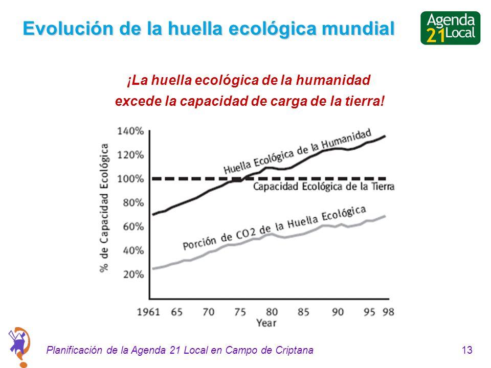 13Planificación de la Agenda 21 Local en Campo de Criptana Evolución de la huella ecológica mundial ¡La huella ecológica de la humanidad excede la capacidad de carga de la tierra!