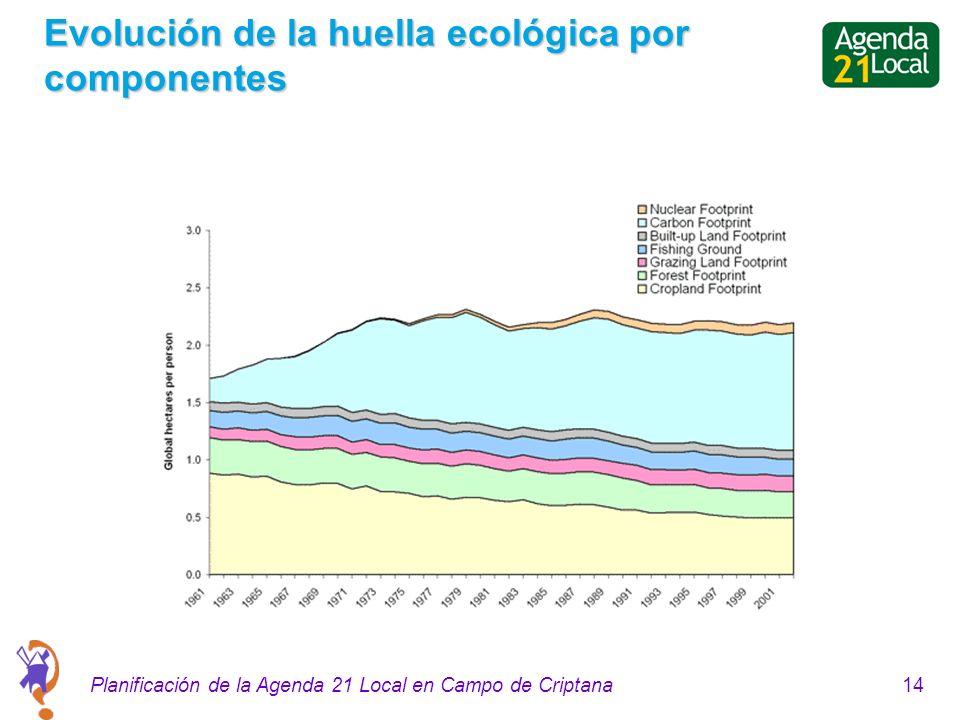 14Planificación de la Agenda 21 Local en Campo de Criptana Evolución de la huella ecológica por componentes