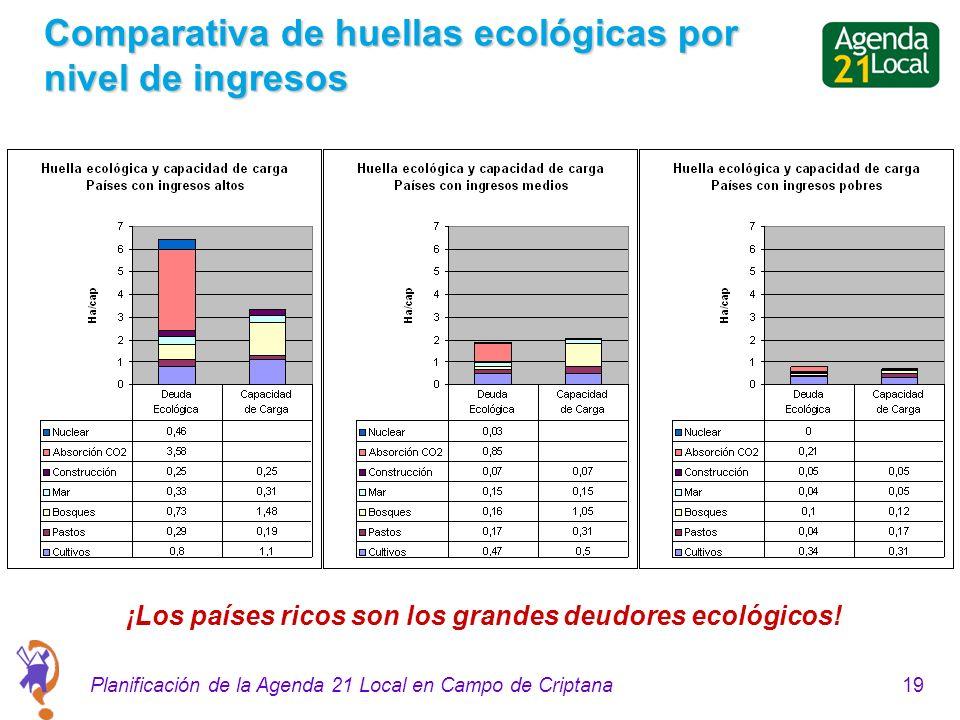 19Planificación de la Agenda 21 Local en Campo de Criptana Comparativa de huellas ecológicas por nivel de ingresos ¡Los países ricos son los grandes deudores ecológicos!
