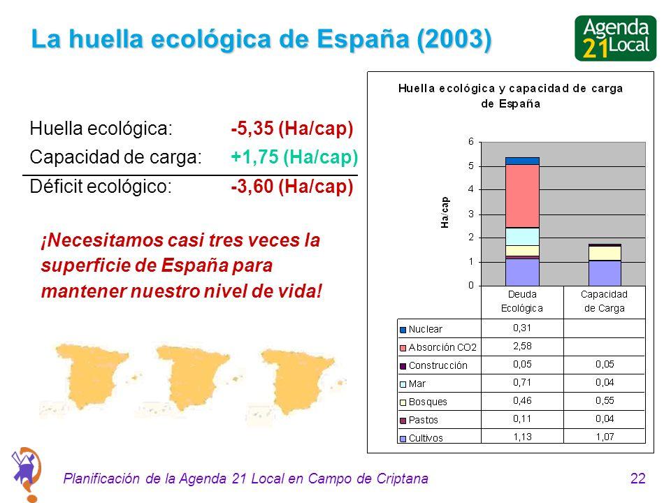 22Planificación de la Agenda 21 Local en Campo de Criptana La huella ecológica de España (2003) Huella ecológica: -5,35 (Ha/cap) Capacidad de carga: +1,75 (Ha/cap) Déficit ecológico: -3,60 (Ha/cap) ¡Necesitamos casi tres veces la superficie de España para mantener nuestro nivel de vida!