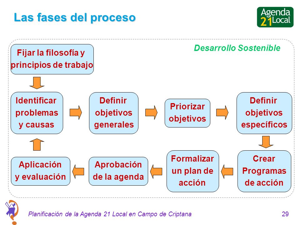 29Planificación de la Agenda 21 Local en Campo de Criptana Las fases del proceso Fijar la filosofía y principios de trabajo Identificar problemas y ca