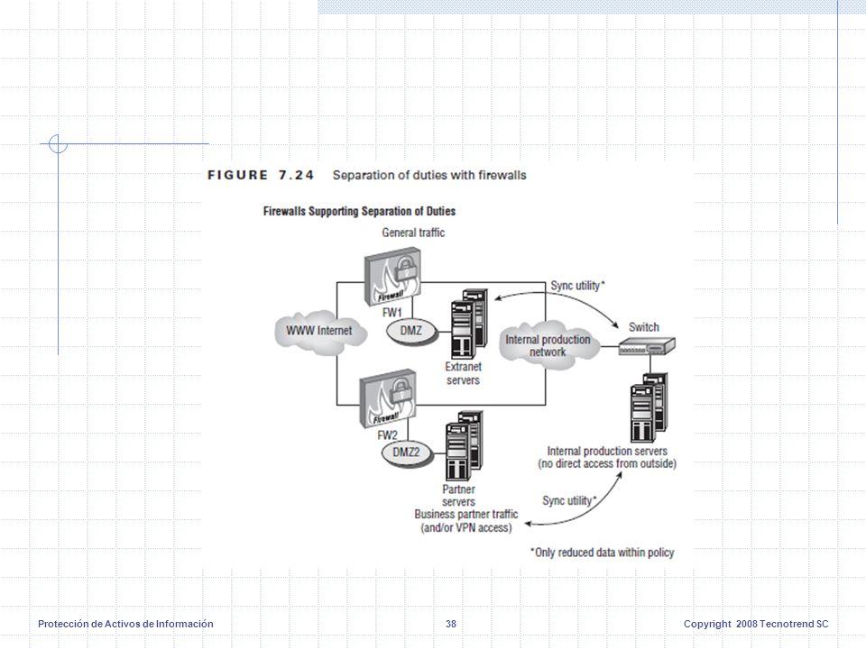 Protección de Activos de Información38Copyright 2008 Tecnotrend SC