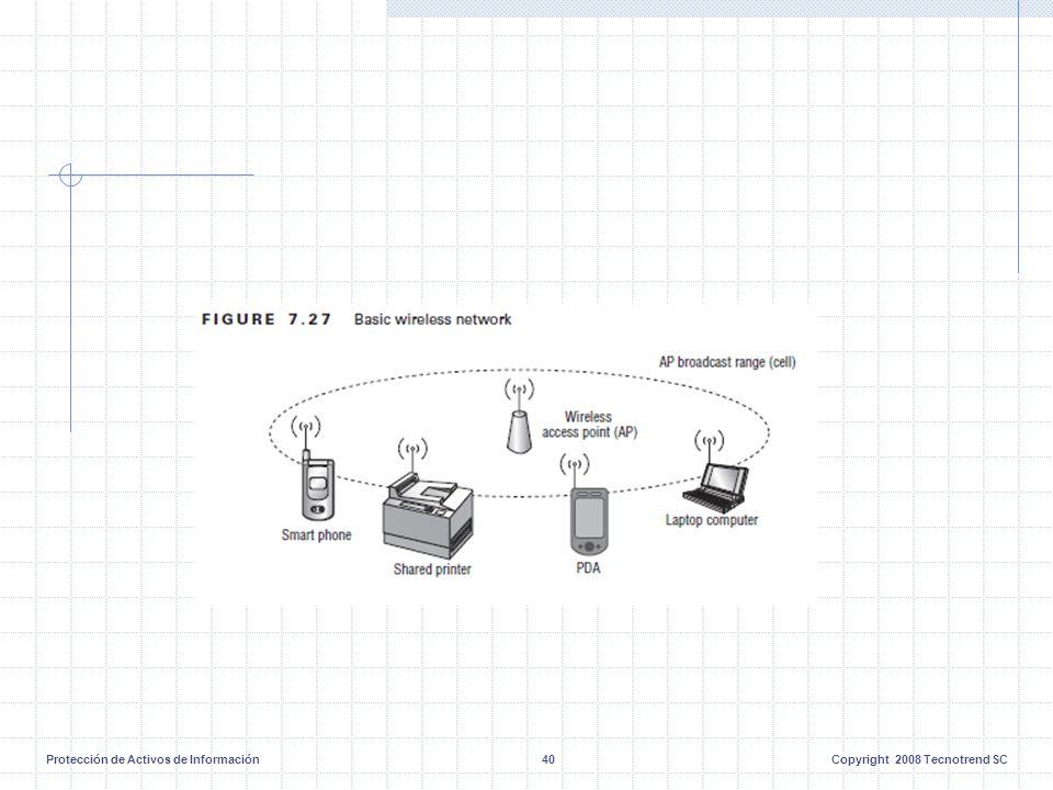 Protección de Activos de Información40Copyright 2008 Tecnotrend SC