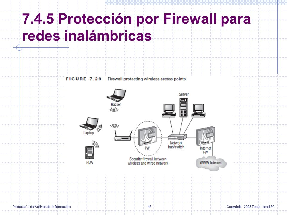 Protección de Activos de Información42Copyright 2008 Tecnotrend SC 7.4.5 Protección por Firewall para redes inalámbricas