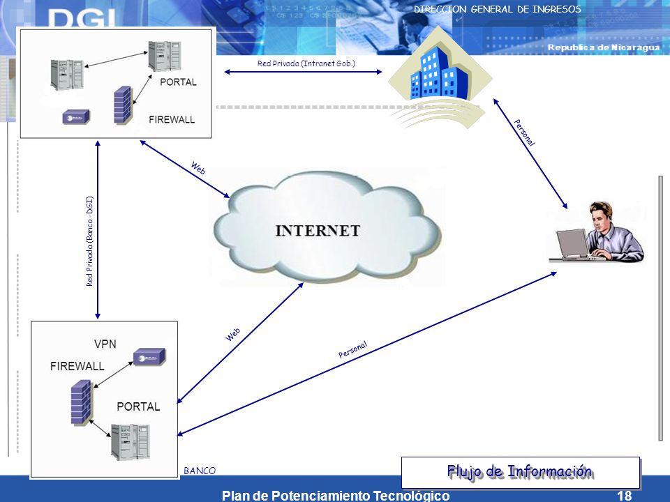 Plan de Potenciamiento Tecnológico18 DIRECCION GENERAL DE INGRESOS BANCO Red Privada (Intranet Gob.) Red Privada (Banco -DGI) Personal Web Flujo de Información Personal Web