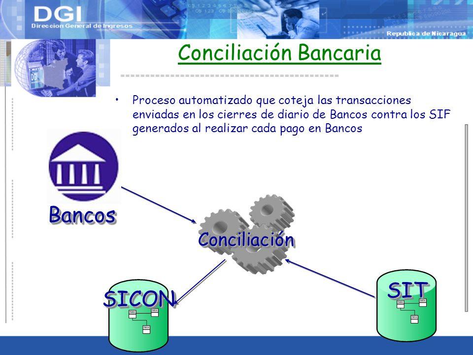 Conciliación Bancaria Proceso automatizado que coteja las transacciones enviadas en los cierres de diario de Bancos contra los SIF generados al realizar cada pago en Bancos ConciliaciónConciliación SITSIT BancosBancos SICONSICON