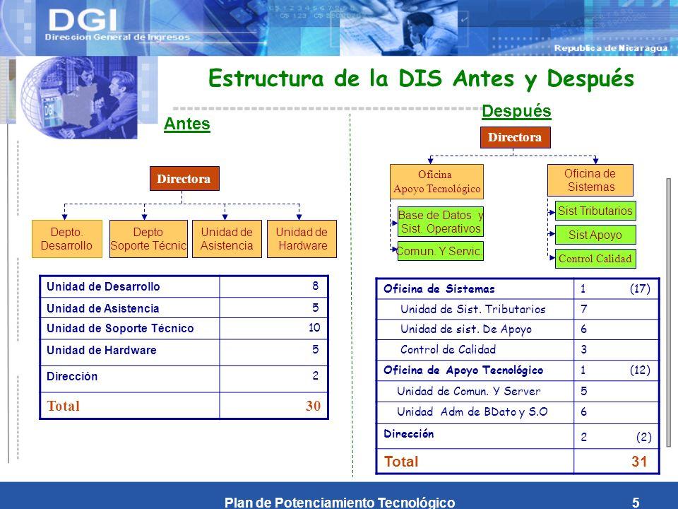 Plan de Potenciamiento Tecnológico5 Unidad de Desarrollo 8 Unidad de Asistencia 5 Unidad de Soporte Técnico 10 Unidad de Hardware 5 Dirección 2 Total 30 Estructura de la DIS Antes y Después Depto.