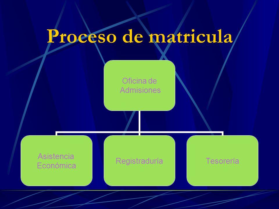 Proceso de matricula Oficina de Admisiones Asistencia Económica RegistraduríaTesorería