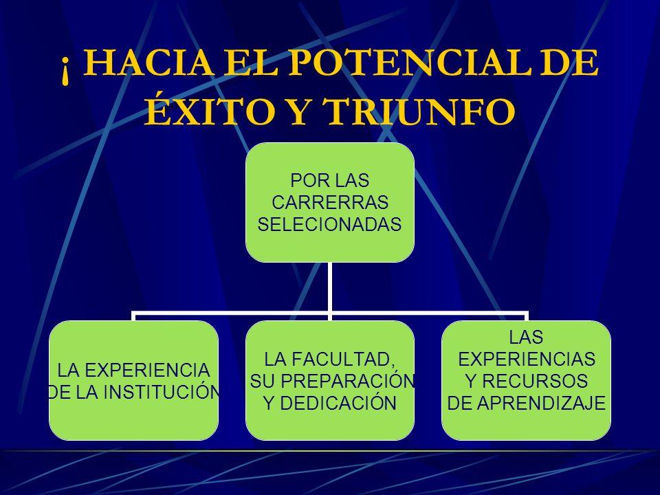 ¡ HACIA EL POTENCIAL DE ÉXITO Y TRIUNFO POR LAS CARRERRAS SELECIONADAS LA EXPERIENCIA DE LA INSTITUCIÓN LA FACULTAD, SU PREPARACIÓN Y DEDICACIÓN LAS EXPERIENCIAS Y RECURSOS DE APRENDIZAJE