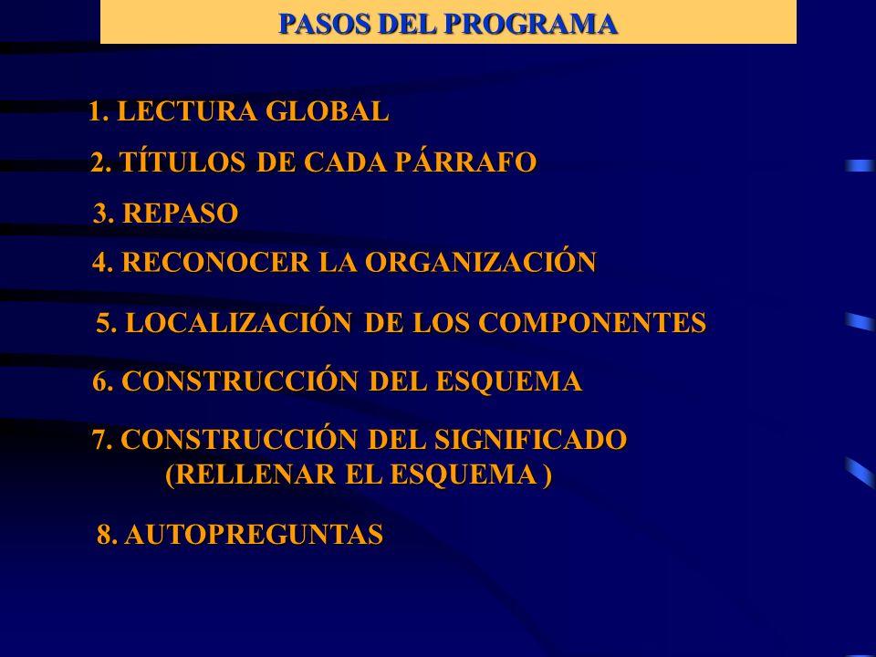 PASOS DEL PROGRAMA 1.LECTURA GLOBAL 2. TÍTULOS DE CADA PÁRRAFO 3.