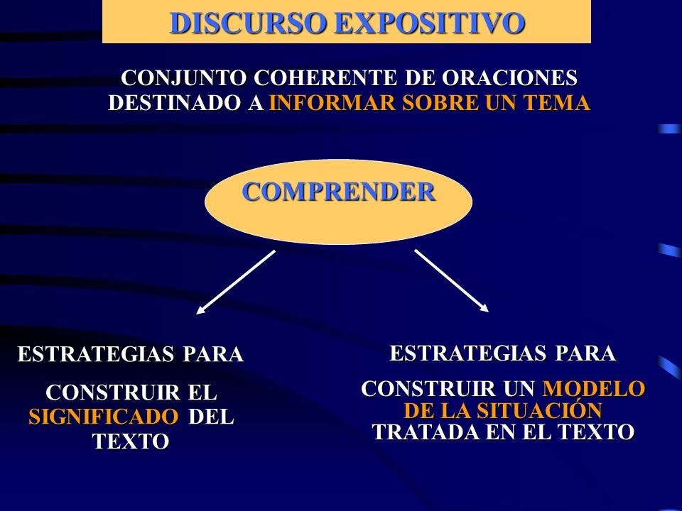 ESTRATEGIAS PARA CONSTRUIR EL SIGNIFICADO DEL TEXTO ESTRATEGIAS PARA CONSTRUIR UN MODELO DE LA SITUACIÓN TRATADA EN EL TEXTO CONJUNTO COHERENTE DE ORACIONES DESTINADO A INFORMAR SOBRE UN TEMA COMPRENDER DISCURSO EXPOSITIVO
