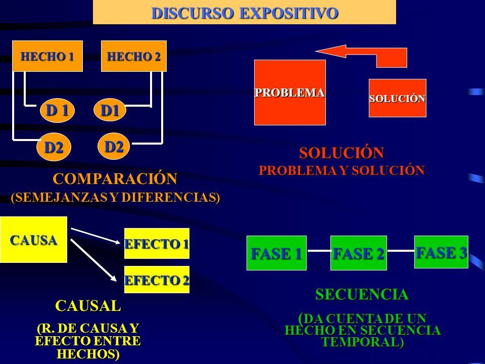 DISCURSO EXPOSITIVO HECHO 1 HECHO 2 D 1 D1 D2D2 CAUSA EFECTO 1 PROBLEMA SOLUCIÓN FASE 1 FASE 3 FASE 2 COMPARACIÓN (SEMEJANZAS Y DIFERENCIAS) CAUSAL (R.