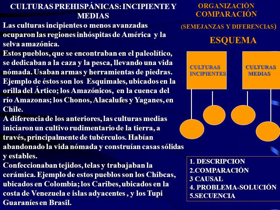 CULTURAS PREHISPÁNICAS: INCIPIENTE Y MEDIAS Las culturas incipientes o menos avanzadas ocuparon las regiones inhóspitas de América y la selva amazónica.