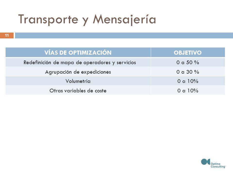 Transporte y Mensajería VÍAS DE OPTIMIZACIÓNOBJETIVO Redefinición de mapa de operadores y servicios0 a 50 % Agrupación de expediciones0 a 30 % Volumetría0 a 10% Otras variables de coste0 a 10% 11
