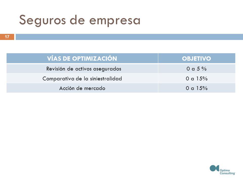 Seguros de empresa 17 VÍAS DE OPTIMIZACIÓNOBJETIVO Revisión de activos asegurados0 a 5 % Comparativa de la siniestralidad0 a 15% Acción de mercado0 a