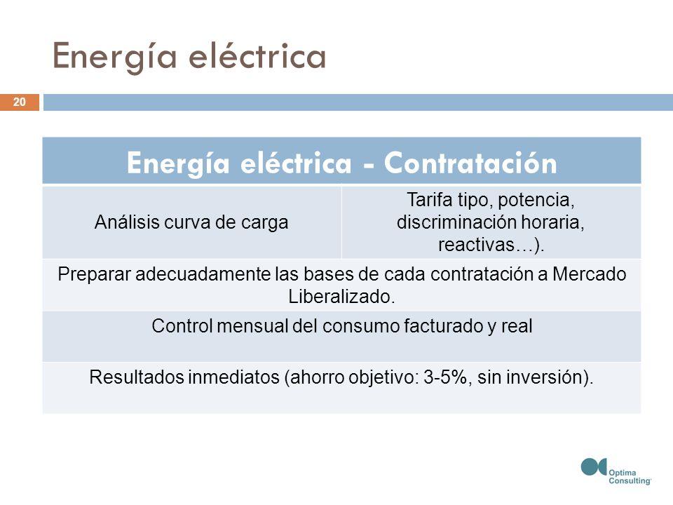 Energía eléctrica - Contratación Análisis curva de carga Tarifa tipo, potencia, discriminación horaria, reactivas…). Preparar adecuadamente las bases