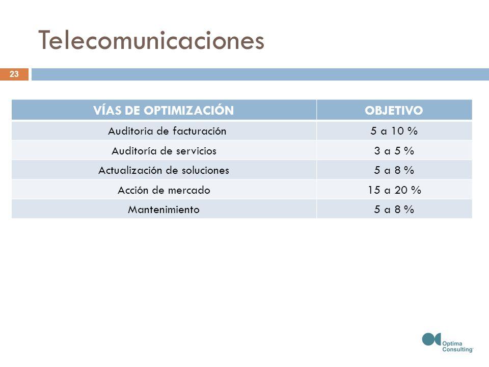 Telecomunicaciones VÍAS DE OPTIMIZACIÓNOBJETIVO Auditoria de facturación5 a 10 % Auditoría de servicios3 a 5 % Actualización de soluciones5 a 8 % Acción de mercado15 a 20 % Mantenimiento5 a 8 % 23