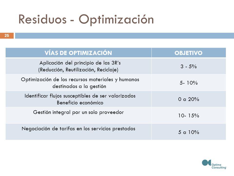 Residuos - Optimización VÍAS DE OPTIMIZACIÓNOBJETIVO Aplicación del principio de las 3Rs (Reducción, Reutilización, Reciclaje) 3 - 5% Optimización de los recursos materiales y humanos destinados a la gestión 5- 10% Identificar flujos susceptibles de ser valorizados Beneficio económico 0 a 20% Gestión integral por un solo proveedor 10- 15% Negociación de tarifas en los servicios prestados 5 a 10% 25