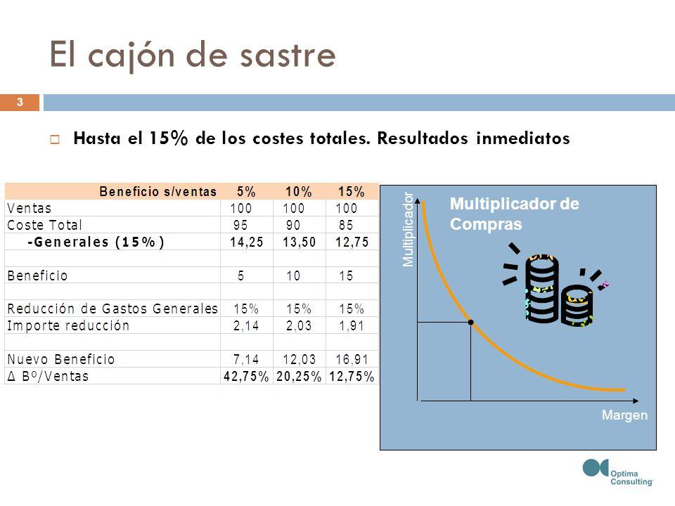 Margen Multiplicador Multiplicador de Compras El cajón de sastre Hasta el 15% de los costes totales. Resultados inmediatos 3