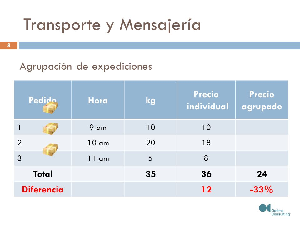 PedidoHorakg Precio individual Precio agrupado 19 am10 210 am2018 311 am58 Total353624 Diferencia12-33% Transporte y Mensajería Agrupación de expediciones 8