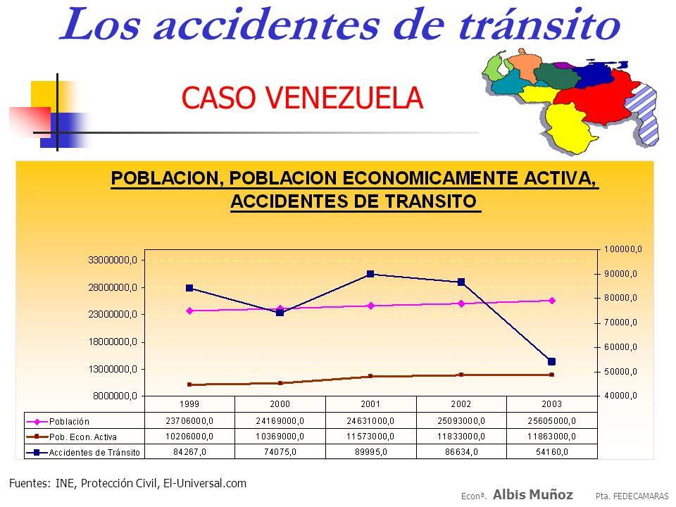 Econª. Albis Muñoz Pta. FEDECAMARAS CASO VENEZUELA 19992000200120022003 P.I.B (millones US$) 103.314121,263126,19795,42482,643 POBLACION(millones)23,7