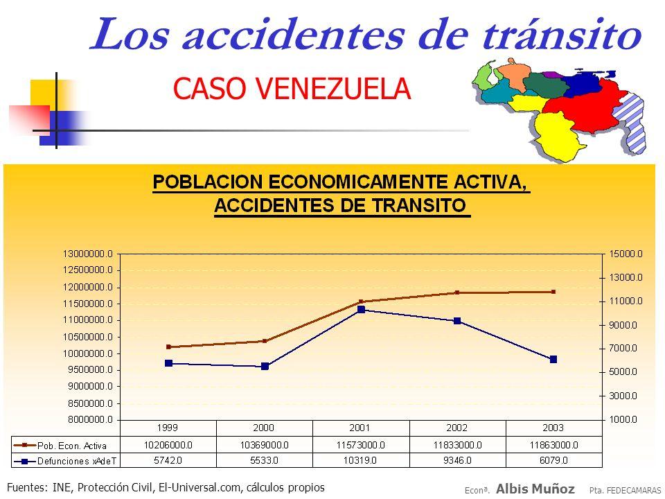 Econª. Albis Muñoz Pta. FEDECAMARAS CASO VENEZUELA Los accidentes de tránsito Fuentes: INE, Protección Civil, El-Universal.com