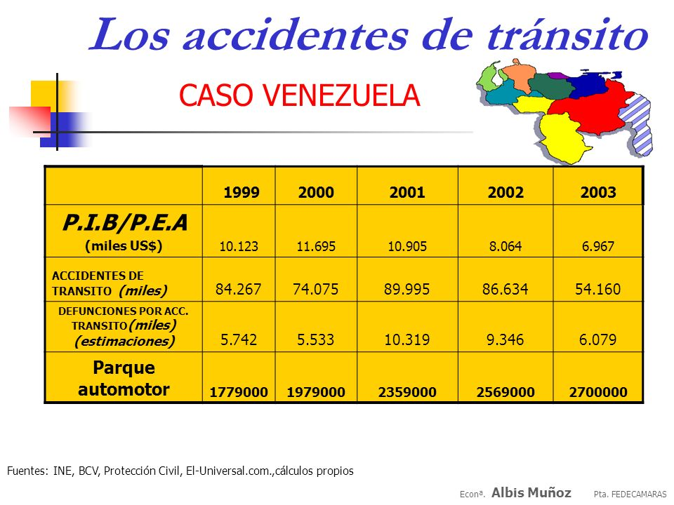 Econª. Albis Muñoz Pta. FEDECAMARAS CASO VENEZUELA Los accidentes de tránsito Fuentes: INE, Protección Civil, El-Universal.com, cálculos propios