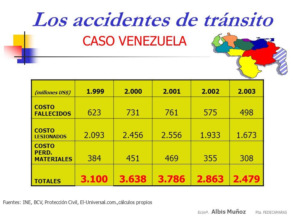 Econª. Albis Muñoz Pta. FEDECAMARAS CASO VENEZUELA Los accidentes de tránsito PREMISAS Para la serie considerada 1.999-2.003 los costos dan entre 2,8%