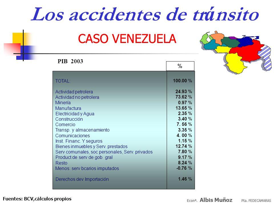 Econª. Albis Muñoz Pta. FEDECAMARAS CASO VENEZUELA (millones US$) 1.9992.0002.0012.0022.003 COSTO FALLECIDOS 623731761575498 COSTO LESIONADOS 2.0932.4