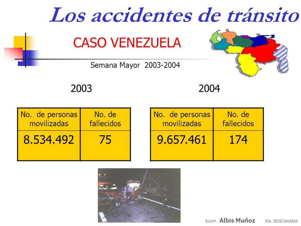 Econª. Albis Muñoz Pta. FEDECAMARAS CASO VENEZUELA Fuentes: BCV,cálculos propios Econª. Albis Muñoz Pta. FEDECAMARAS CASO VENEZUELA Los accidentes de