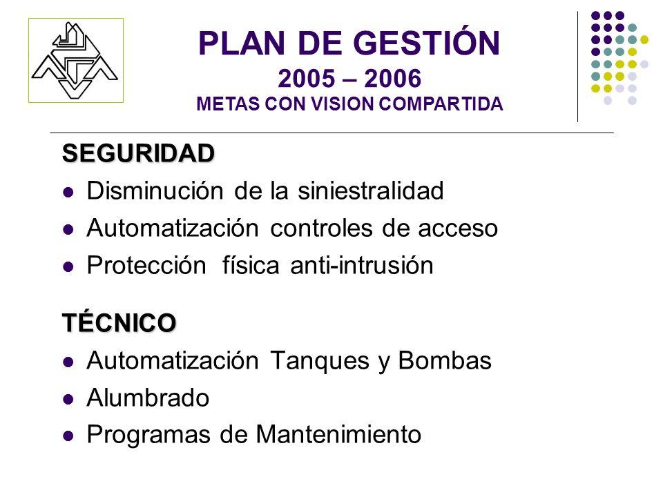 SEGURIDAD Disminución de la siniestralidad Automatización controles de acceso Protección física anti-intrusiónTÉCNICO Automatización Tanques y Bombas Alumbrado Programas de Mantenimiento PLAN DE GESTIÓN 2005 – 2006 METAS CON VISION COMPARTIDA