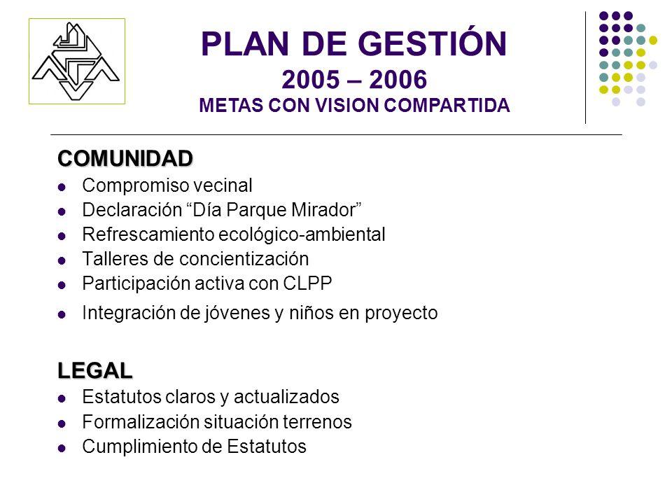 COMUNIDAD Compromiso vecinal Declaración Día Parque Mirador Refrescamiento ecológico-ambiental Talleres de concientización Participación activa con CL