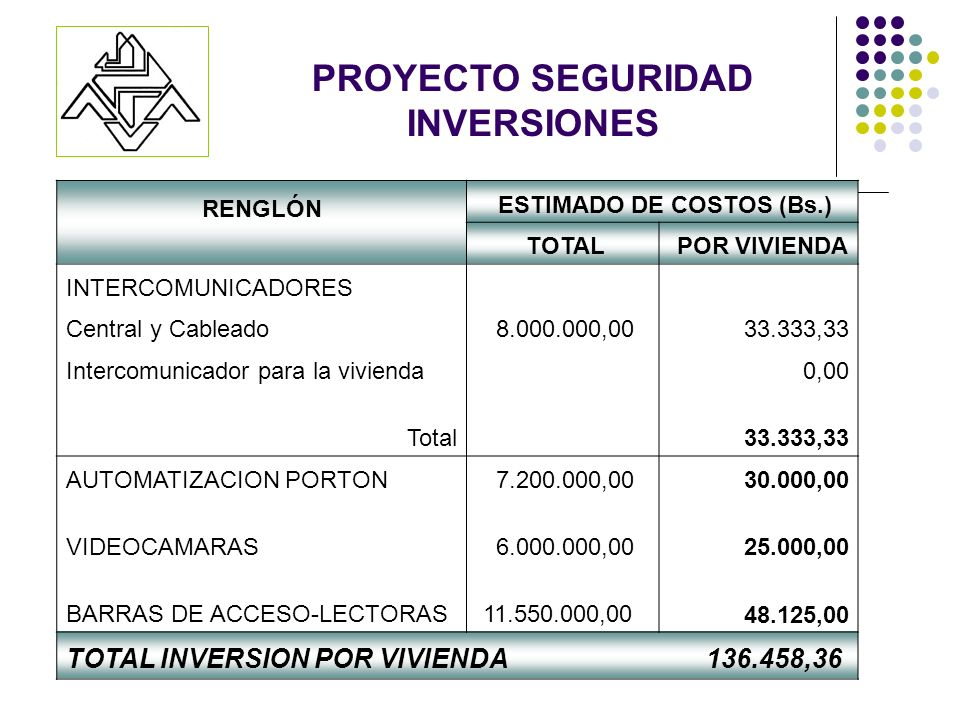 RENGLÓN ESTIMADO DE COSTOS (Bs.) TOTAL POR VIVIENDA INTERCOMUNICADORES Central y Cableado 8.000.000,0033.333,33 Intercomunicador para la vivienda 0,00 Total 33.333,33 AUTOMATIZACION PORTON 7.200.000,00 30.000,00 VIDEOCAMARAS 6.000.000,00 25.000,00 BARRAS DE ACCESO-LECTORAS 11.550.000,00 48.125,00 TOTAL INVERSION POR VIVIENDA 136.458,36 PROYECTO SEGURIDAD INVERSIONES
