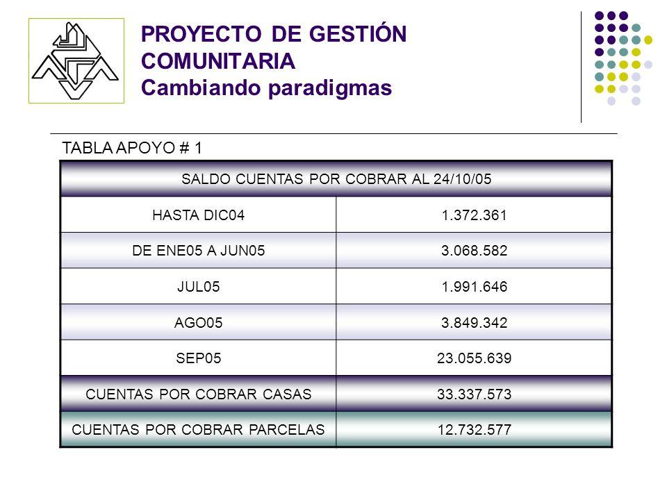 PROYECTO DE GESTIÓN COMUNITARIA Cambiando paradigmas SALDO CUENTAS POR COBRAR AL 24/10/05 HASTA DIC041.372.361 DE ENE05 A JUN053.068.582 JUL051.991.64