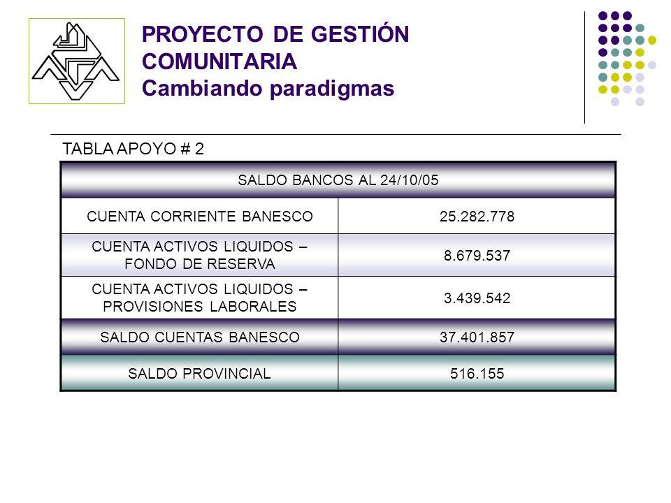 SALDO BANCOS AL 24/10/05 CUENTA CORRIENTE BANESCO25.282.778 CUENTA ACTIVOS LIQUIDOS – FONDO DE RESERVA 8.679.537 CUENTA ACTIVOS LIQUIDOS – PROVISIONES LABORALES 3.439.542 SALDO CUENTAS BANESCO37.401.857 SALDO PROVINCIAL516.155 TABLA APOYO # 2 PROYECTO DE GESTIÓN COMUNITARIA Cambiando paradigmas