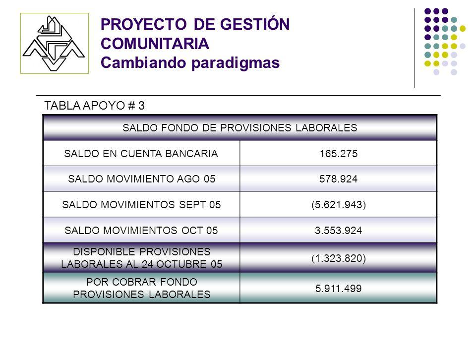 SALDO FONDO DE PROVISIONES LABORALES SALDO EN CUENTA BANCARIA165.275 SALDO MOVIMIENTO AGO 05578.924 SALDO MOVIMIENTOS SEPT 05(5.621.943) SALDO MOVIMIENTOS OCT 053.553.924 DISPONIBLE PROVISIONES LABORALES AL 24 OCTUBRE 05 (1.323.820) POR COBRAR FONDO PROVISIONES LABORALES 5.911.499 TABLA APOYO # 3