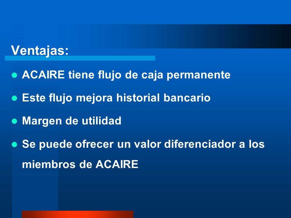Ventajas: ACAIRE tiene flujo de caja permanente Este flujo mejora historial bancario Margen de utilidad Se puede ofrecer un valor diferenciador a los miembros de ACAIRE