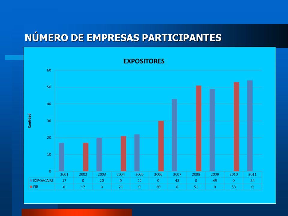 NÚMERO DE EMPRESAS PARTICIPANTES