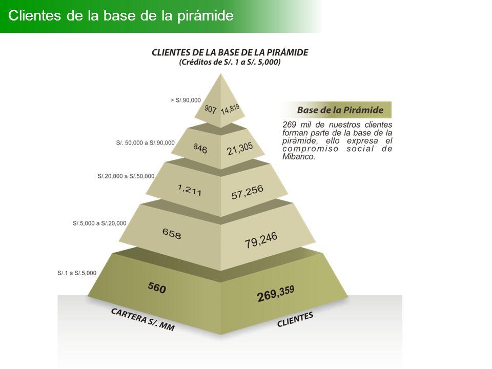 Clientes de la base de la pirámide