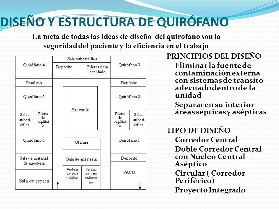 PRINCIPIOS DEL DISEÑO Eliminar la fuente de contaminación externa con sistemas de transito adecuado dentro de la unidad Separar en su interior áreas s
