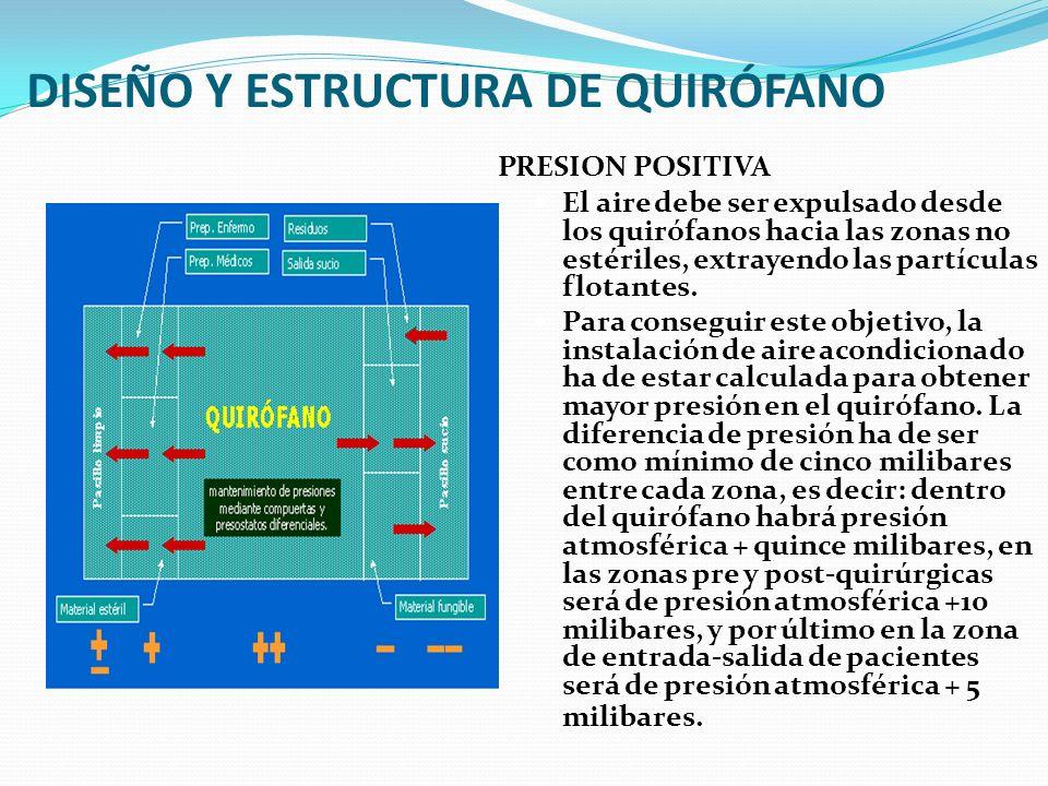DISEÑO Y ESTRUCTURA DE QUIRÓFANO PRESION POSITIVA El aire debe ser expulsado desde los quirófanos hacia las zonas no estériles, extrayendo las partícu