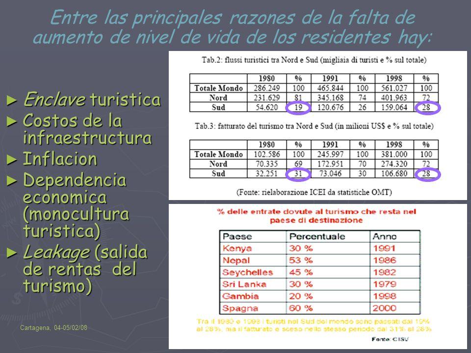 Cartagena, 04-05/02/08Ambiente, agua y desechos en el turismo insostenible 10 Enclave turistica Costos de la infraestructura Inflacion Dependencia eco