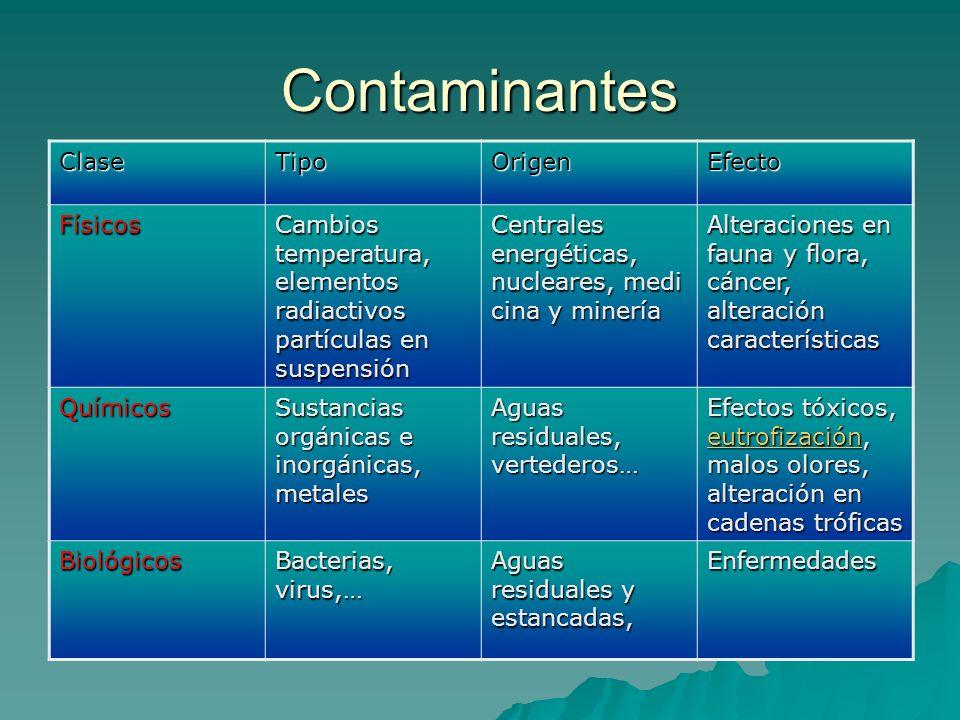 Contaminantes ClaseTipoOrigenEfecto Físicos Cambios temperatura, elementos radiactivos partículas en suspensión Centrales energéticas, nucleares, medi