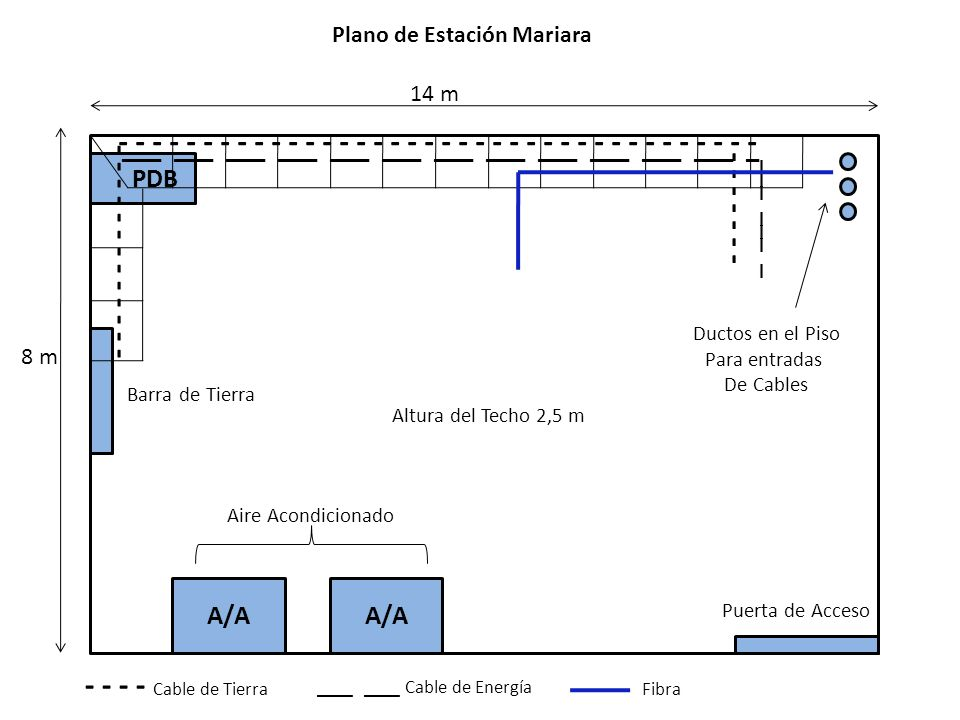 Plano de Estación Mariara Barra de Tierra A/A PDB 14 m 8 m Puerta de Acceso - - - - - - - - - - - - - - - - - - - - - - - - - - - - - - - - Ductos en el Piso Para entradas De Cables Aire Acondicionado Altura del Techo 2,5 m ___ ___ ___ ___ ___ ___ ___ ___ ___ ___ ___ ___ _ ___ ___ _ - - - - - - - ___ ___ Cable de Energía - - - - Cable de Tierra Fibra