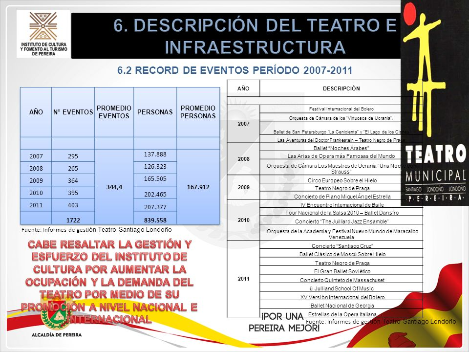 6.2 RECORD DE EVENTOS PERÍODO 2007-2011 AÑODESCRIPCIÓN 2007 Festival Internacional del Bolero Orquesta de Cámara de los Virtuosos de Ucrania. Ballet d