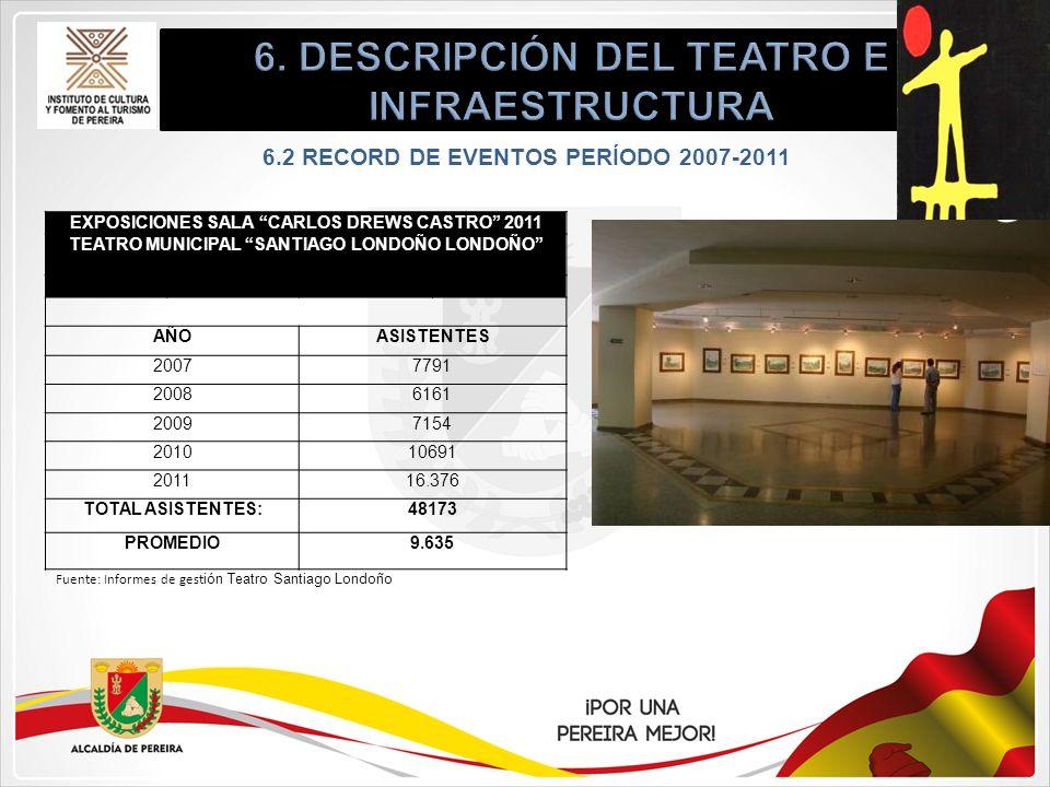 6.2 RECORD DE EVENTOS PERÍODO 2007-2011 EXPOSICIONES SALA CARLOS DREWS CASTRO 2011 TEATRO MUNICIPAL SANTIAGO LONDOÑO LONDOÑO AÑOASISTENTES 20077791 20